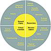Scientific user requirements for a herbarium data portal